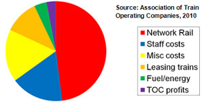 Source: Association of Train Operating Companies, 2010