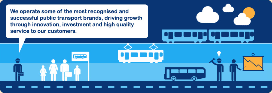 We operate some of the most recognised and successful public transport brands driving growth through innovation investment and high quality service to our customers.