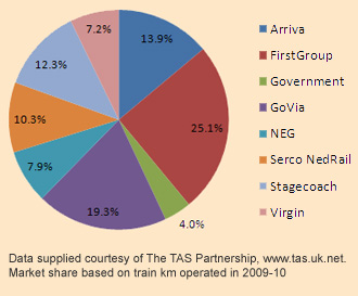 UK Rail Market Share: Arriva - 13.9%, FirstGroup - 25.1%, Government - 4.0%, GoVia - 19.3%, NEG - 7.9%, Serco NedRail - 10.3%, Stagecoach - 12.3% and Virgin - 7.2%. Data supplied courtesy of The TAS Partnership, www.tas.uk.net. Market share based on train km operated in 2009-10.
